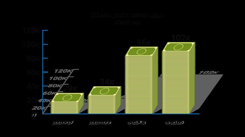 ديون معهد حنبعل للشركة التونسية للكهرباء والغاز قبل وبعد العقدين